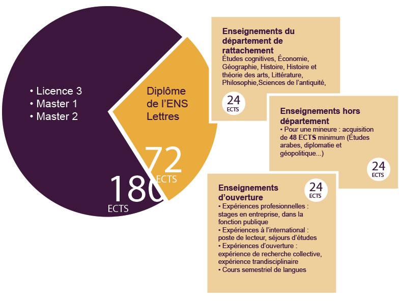 ENS graduate degree in Humanities   ENS